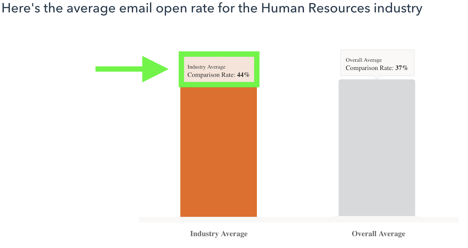 candidates open 44% of emails