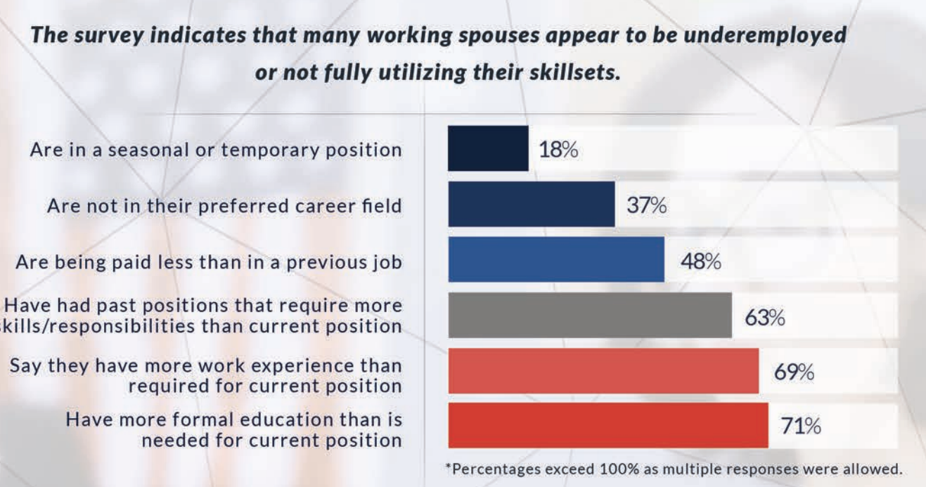 underemployed military spouses